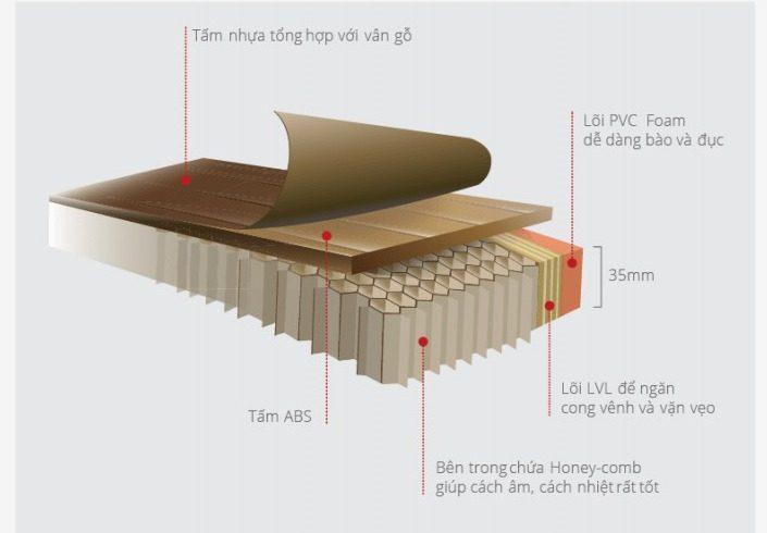 Mặt cắt cánh cửa nhựa ABS